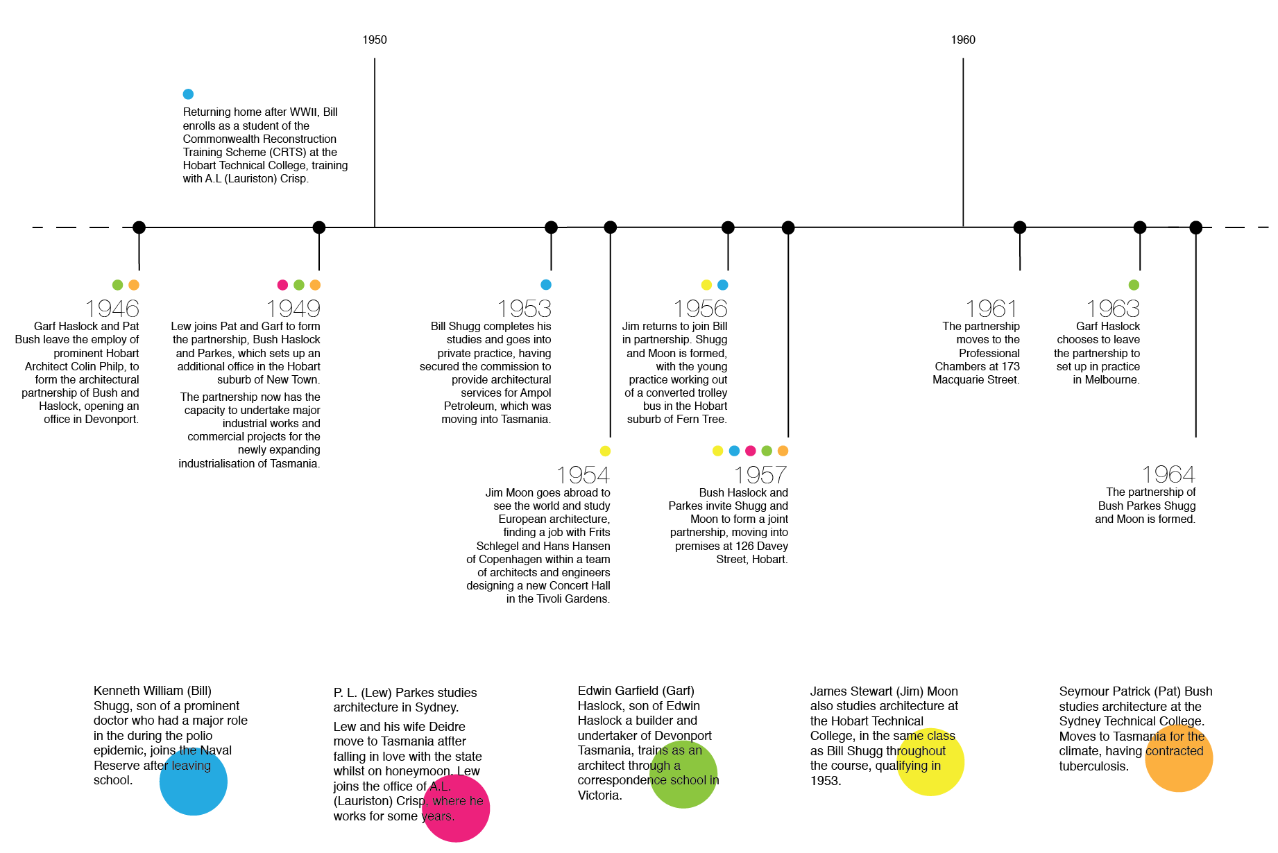 BPSM Architects' early beginnings timeline