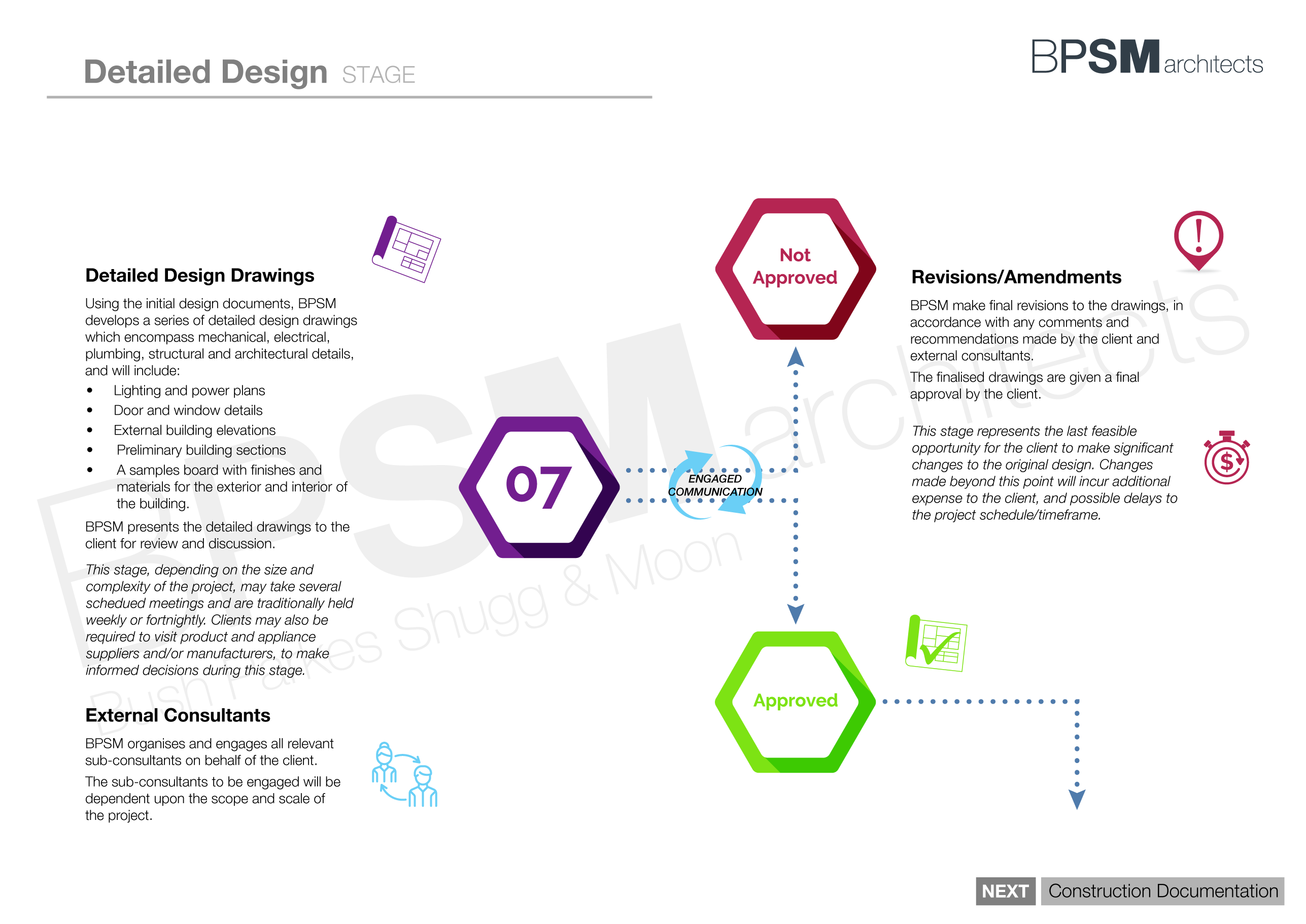 BPSM Architects_Architecture Process Flow Chart - 2. Detailed Design