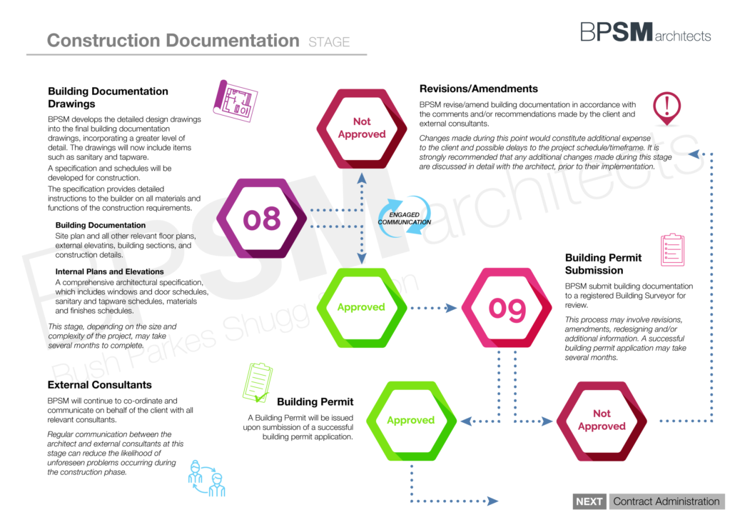 BPSM Architects_Architecture Process Flow Chart - 3. Construction Documentation