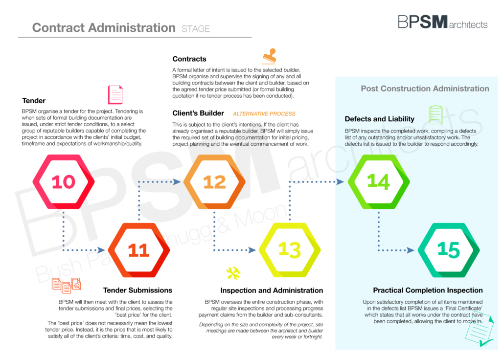 BPSM Architects_Architecture Process Flow Chart - 4. Contract Administration